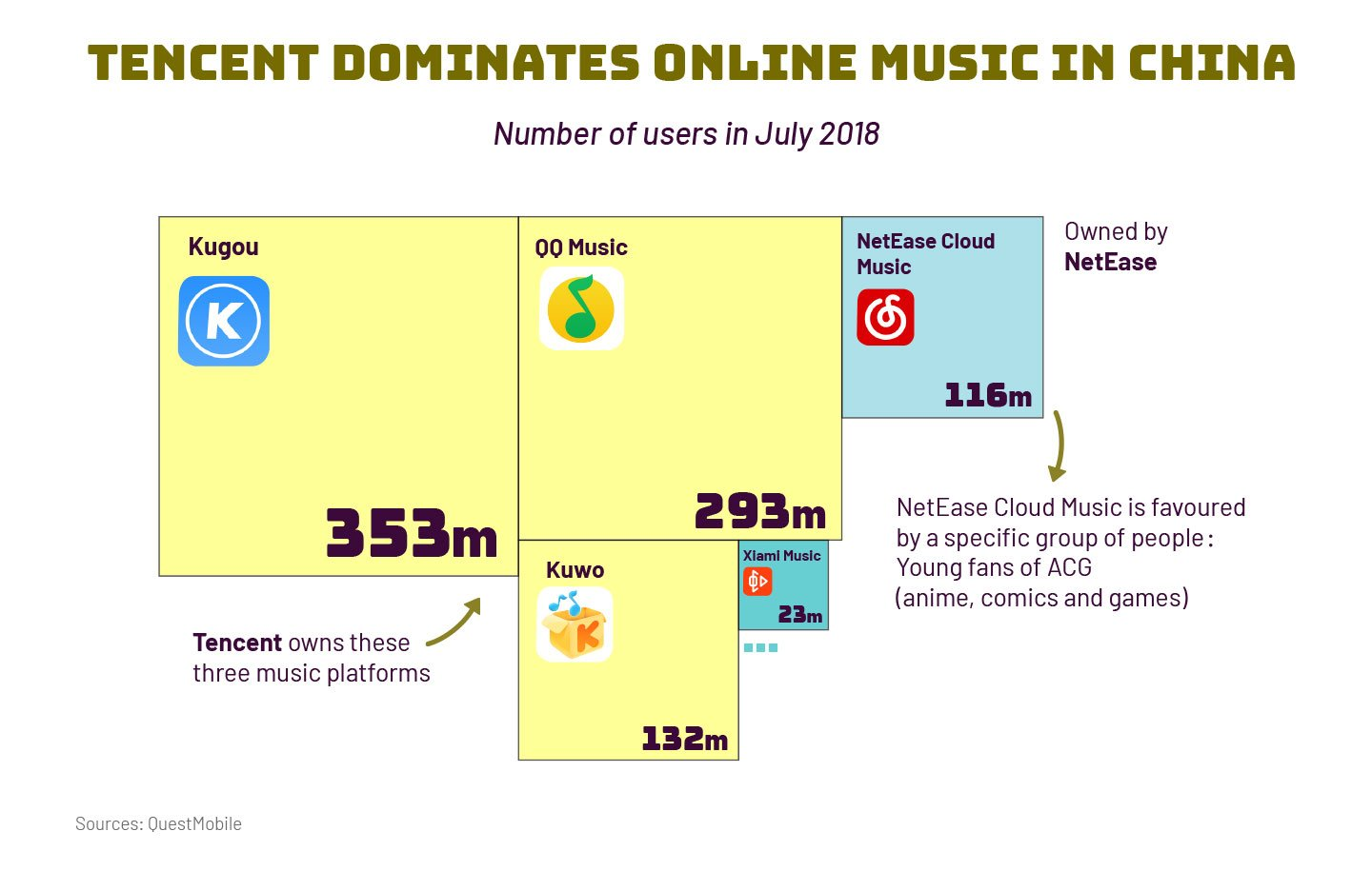 Tencent Music files for IPO in US