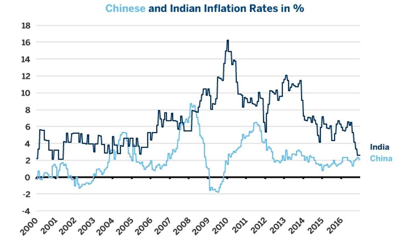 $ rate india