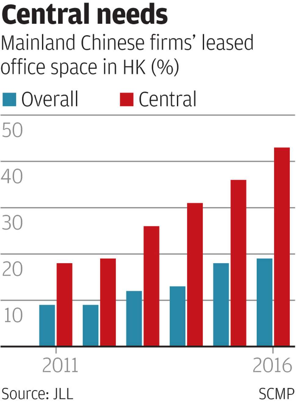 Chinese tenants queue up to take over Central's office space | South