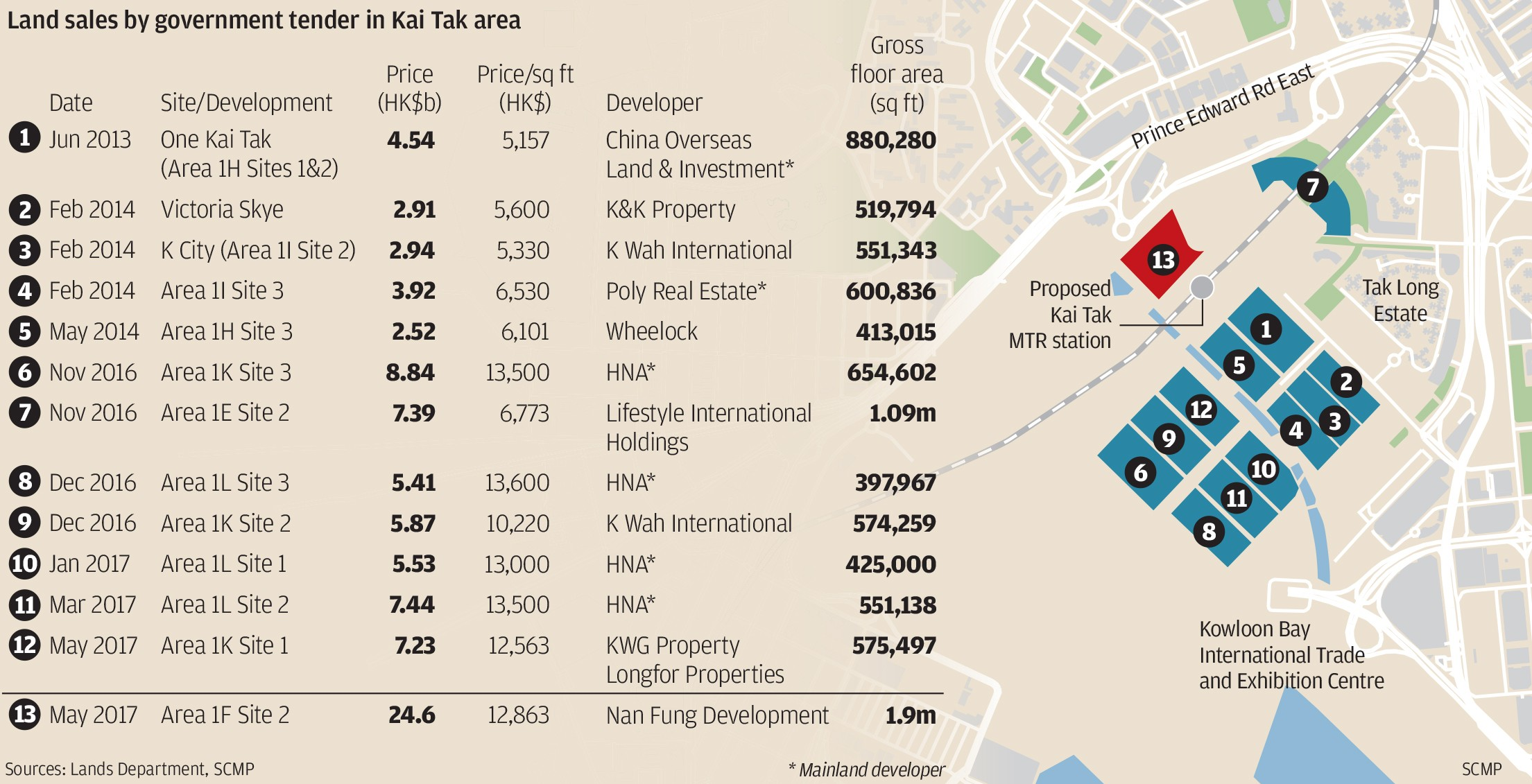 Nan Fung Development Smashes Property Records Pays US3