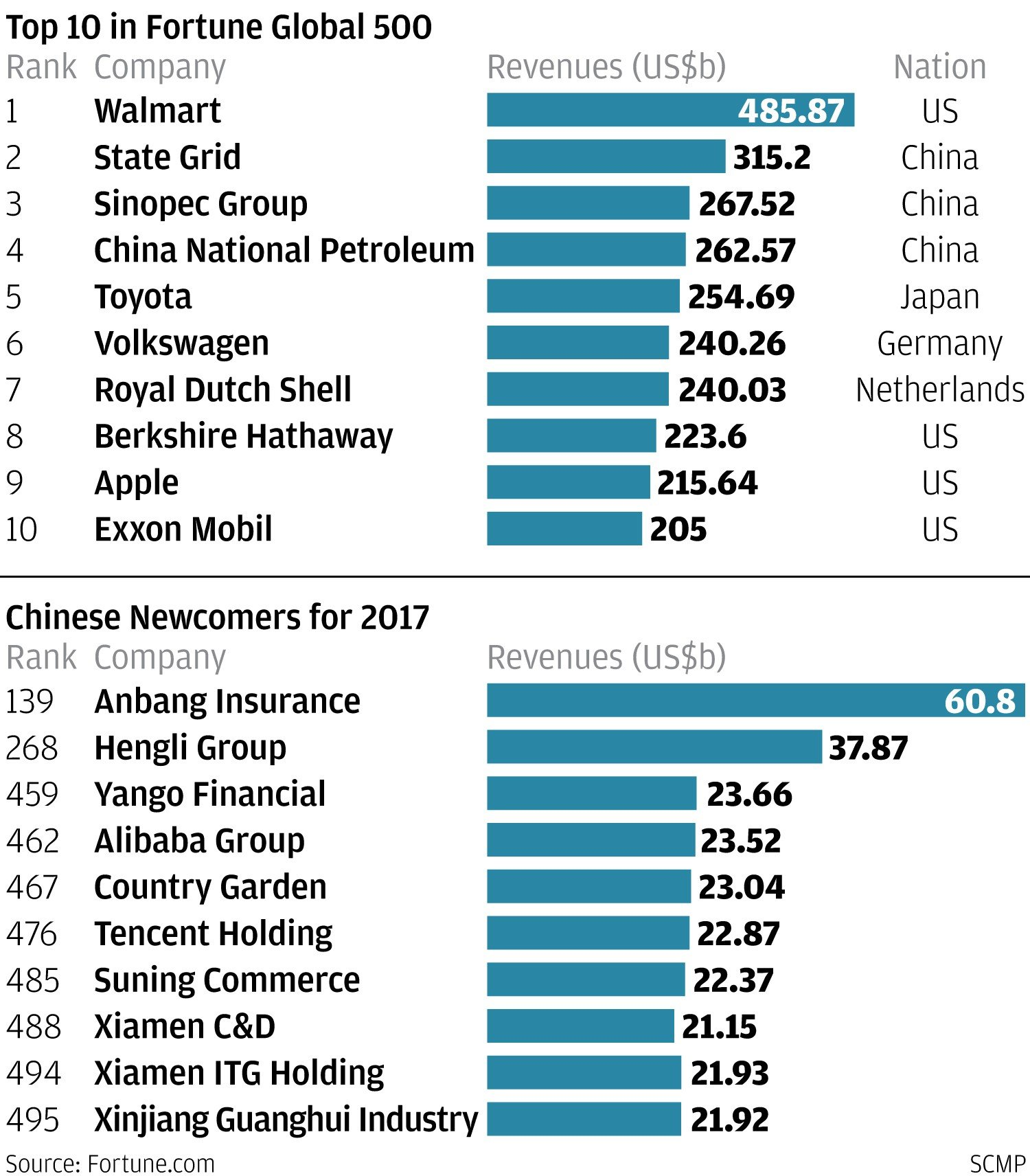 A list of Chinese manufacturing companies. Each manufacturing company on this list is from the People's Republic of China. Over the last several decades the Chinese government has encouraged smaller private enterprises to replace certain less profitable or inefficient state-owned enterprises.