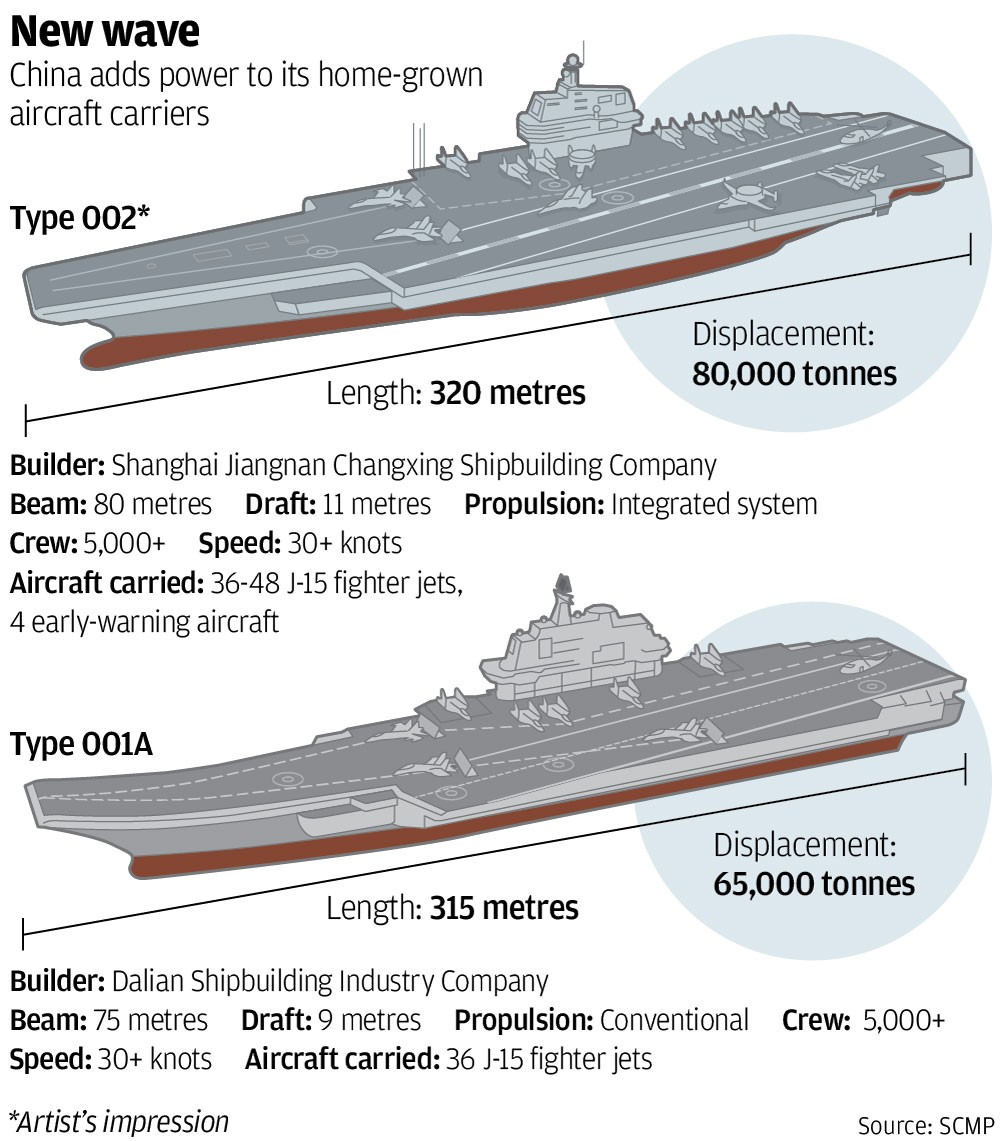 Chinese Military Building Nuclear Powered Aircraft Carrier To Curb Us Influence In Asia