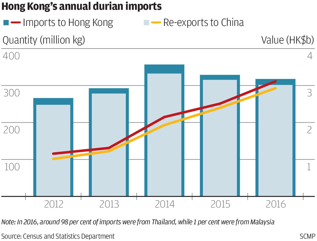 How China\'s soaring appetite for Malaysian durians is causing a ...
