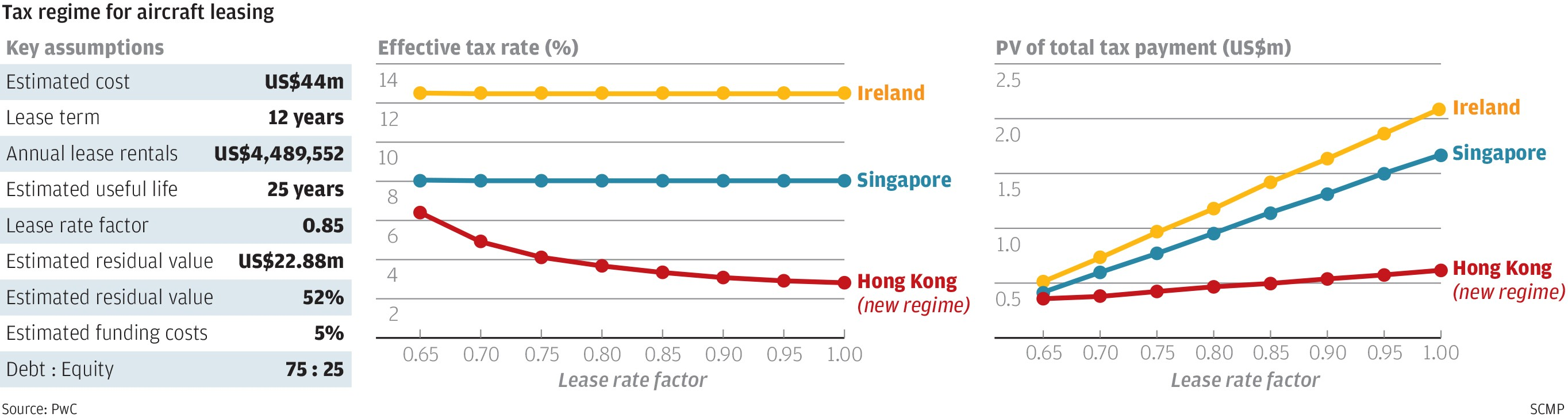 Hong Kong needs more than tax breaks for the aircraft leasing hub to