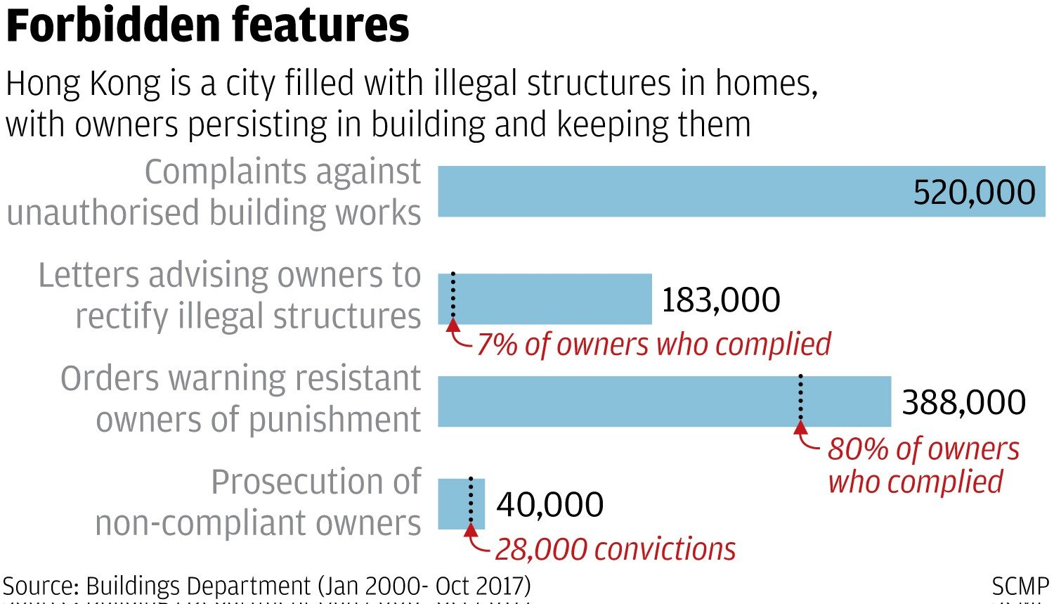 One in four Hong Kong properties has illegal structures, but