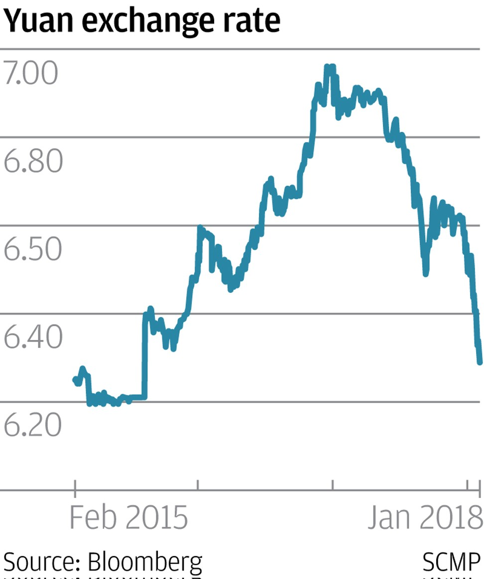In China Yuan S Rapid Gains Make Exporters Uneasy As Us Dollar Weakens South Morning Post