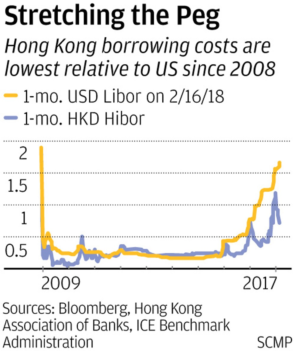 Explainer What Ails The Hong Kong Dollar It Is The Carry