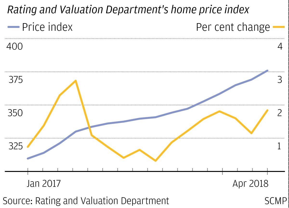 Hong Kong Home Prices Rise For 25th Straight Month As Record