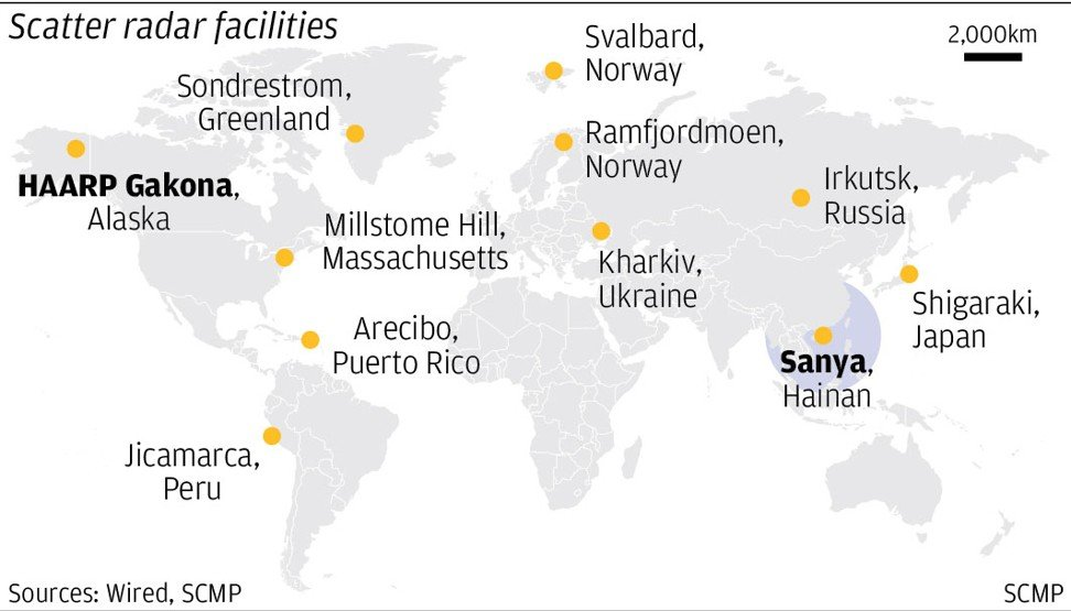 Scatter radar facilities around the world