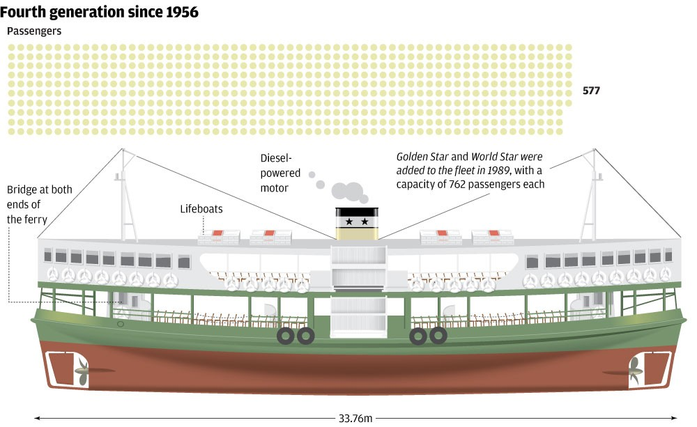 The 120-year-old story of Hong Kong's iconic Star Ferry