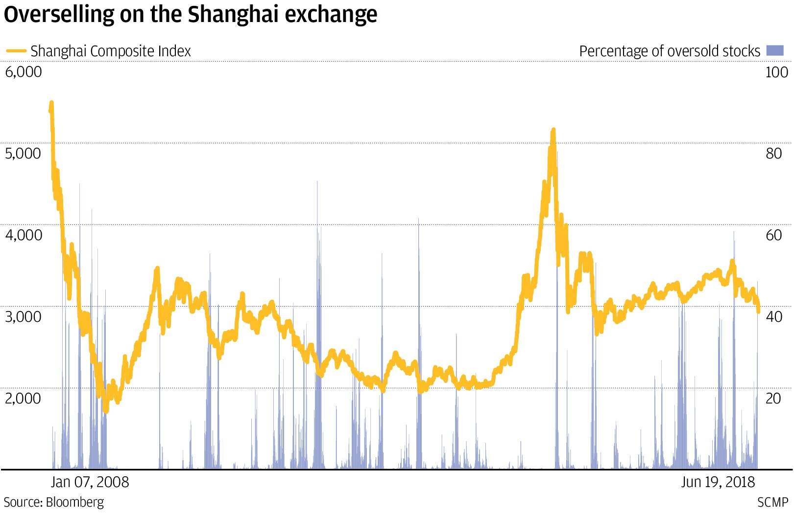What rebound? China\'s huge number of oversold stocks signals equity ...