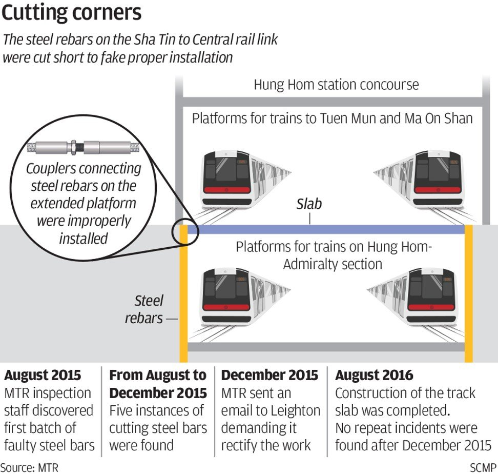 Firms In Shoddy Mtr Work Scandal Hit With Bans On Bidding For Hong Twin City Fan Wiring Diagram Graphic Scmp