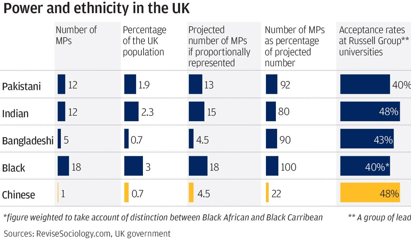 So many Indians and Pakistanis, why so few Chinese in British