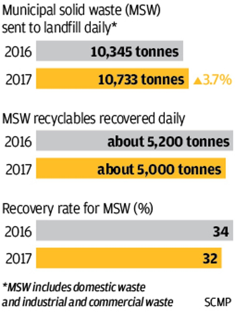 Hong Kong fails to meet midterm waste reduction target, with