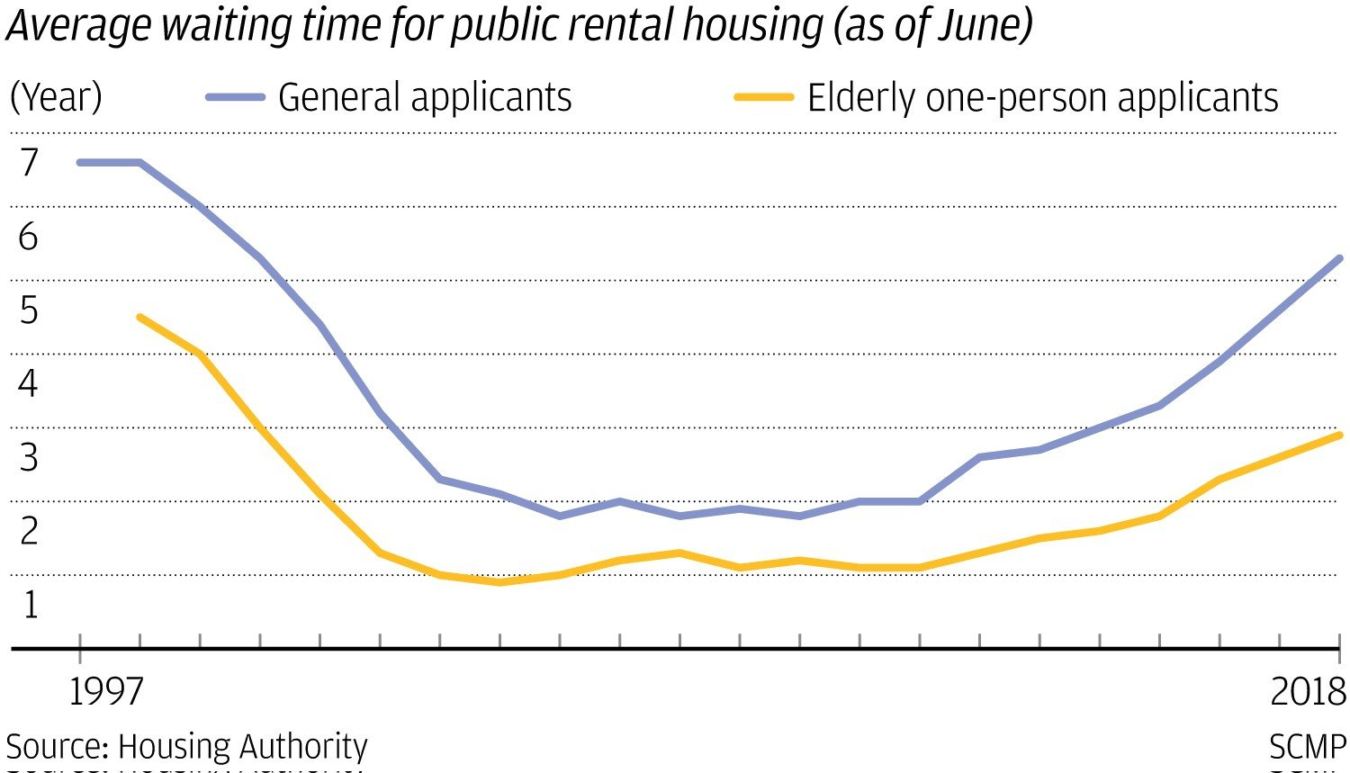 How Hong Kong's public housing system works: costs, waiting