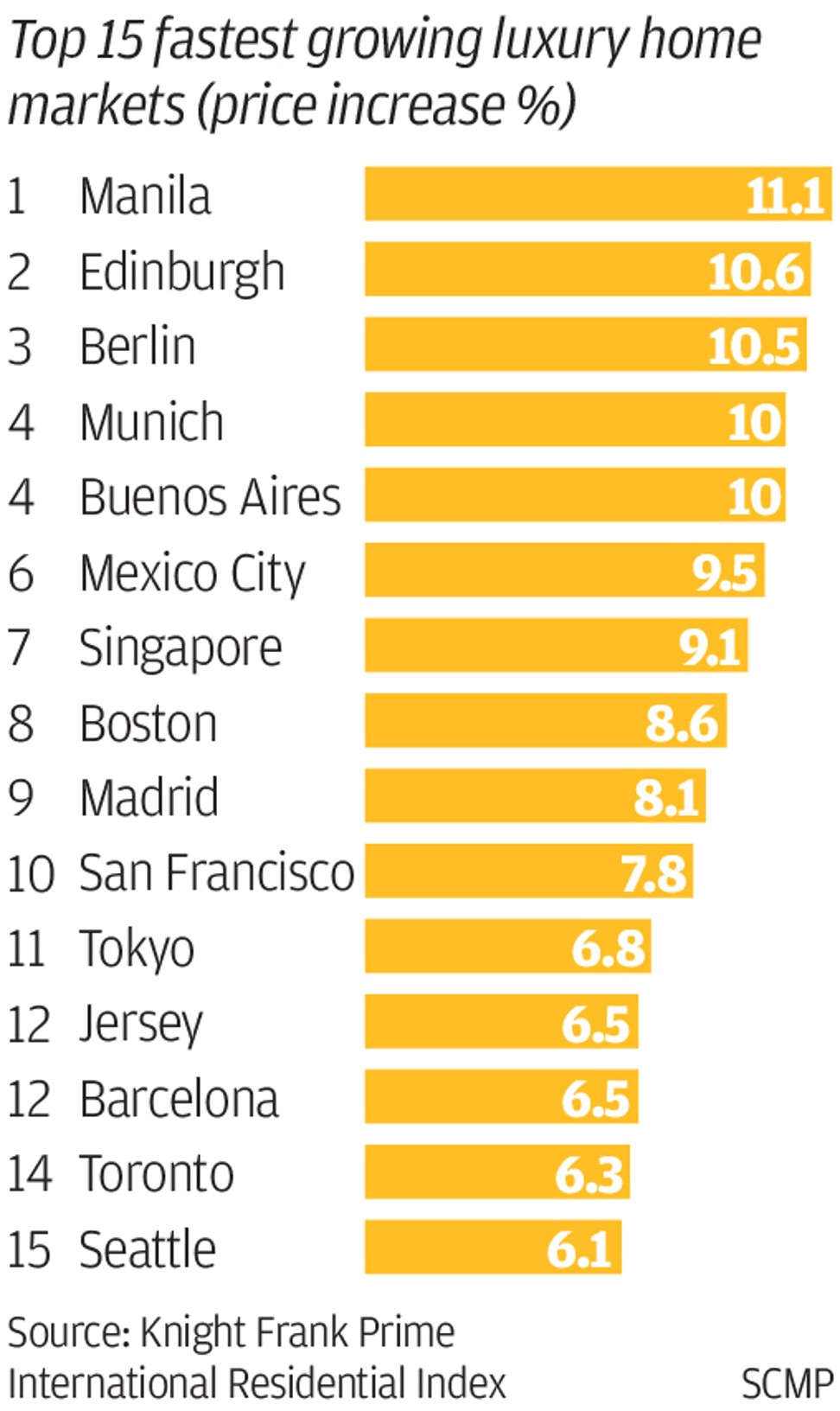 Manila beats Boston, Paris, Tokyo as world's hottest luxury home