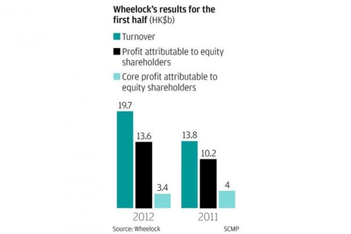 Wheelock and Co announces 525 per cent increase in interim dividend