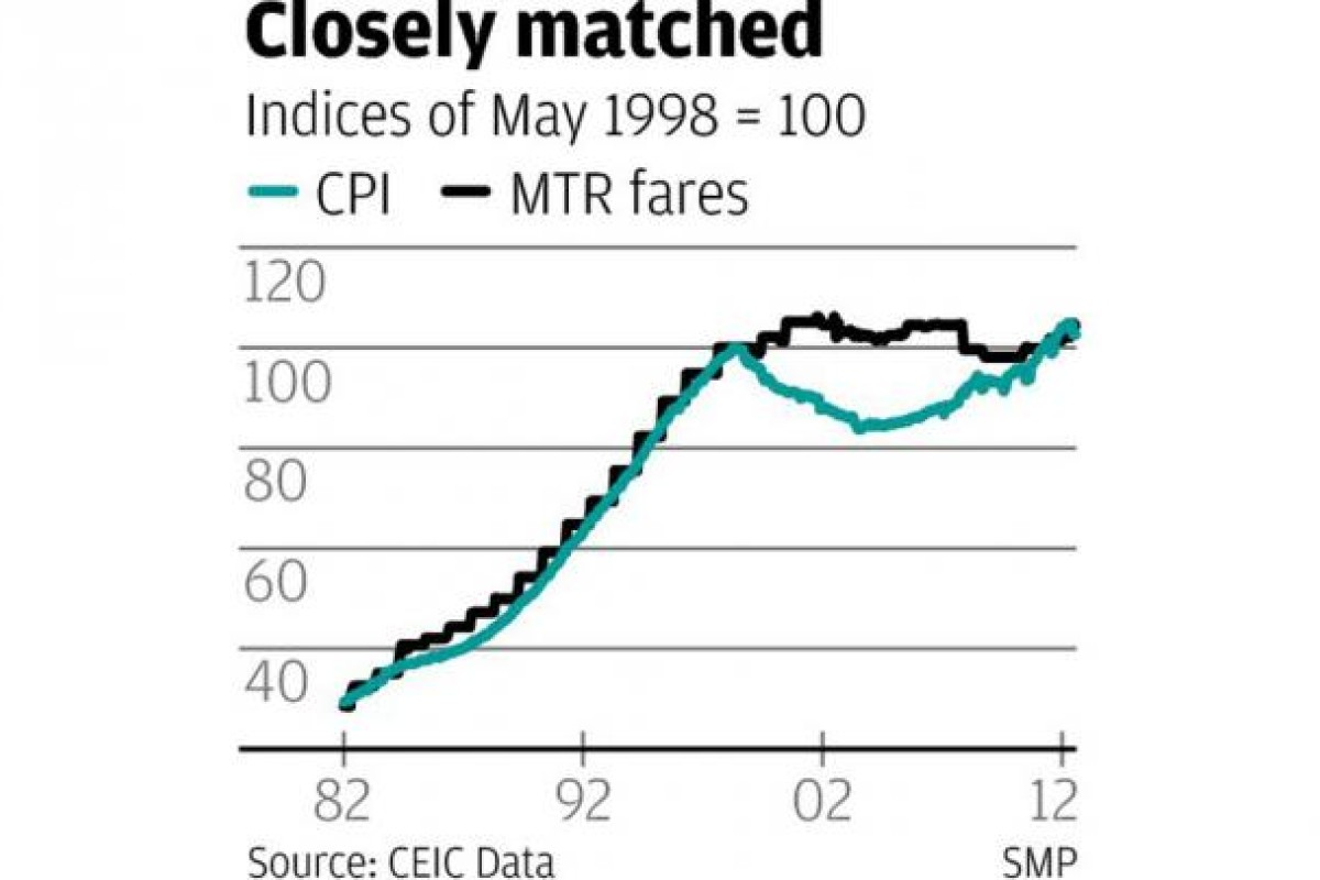 Why Not Peg Mtr Fares To The Price Of Its Shares South China