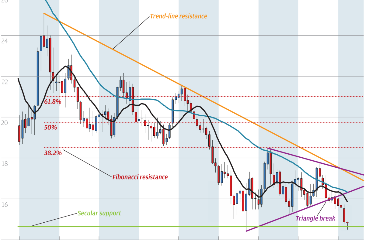 Chart Of The Day Silver Support Slips