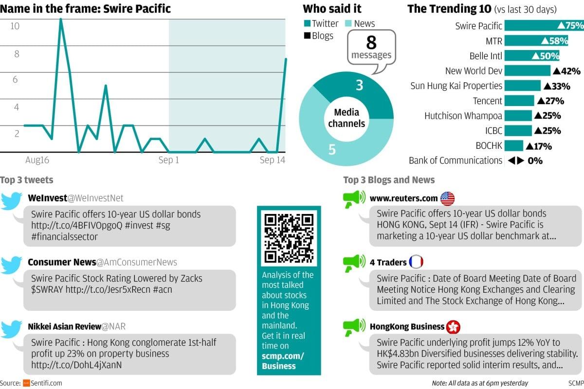 Bonds away | South China Morning Post