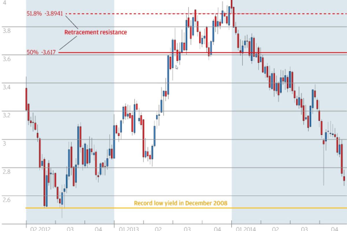 Bond market liquidity falling worldwide, warns Barclays