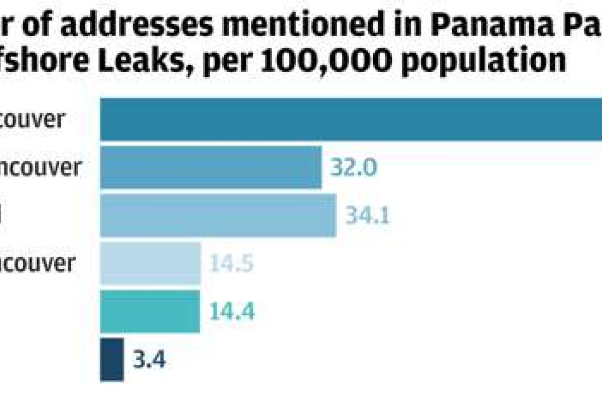 Panama Papers: Vancouver is Canada's hotspot for secret tax