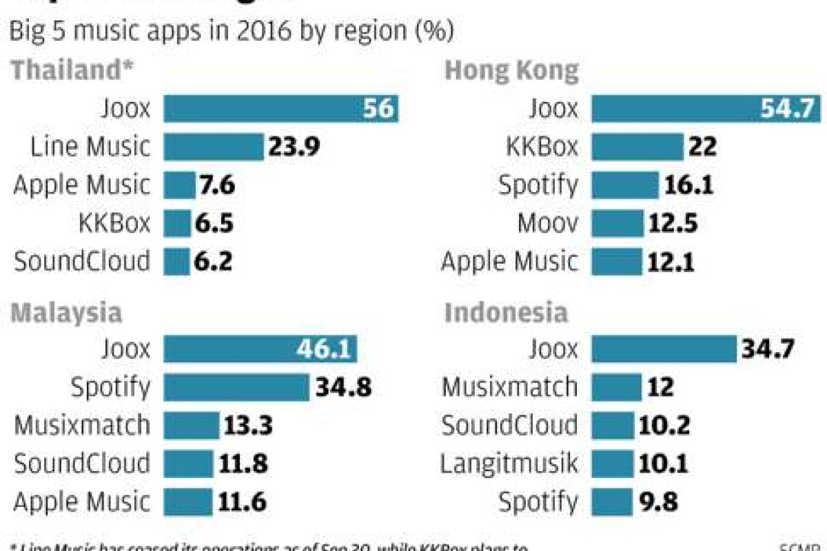Tencent's Joox music streaming service proves a hit across