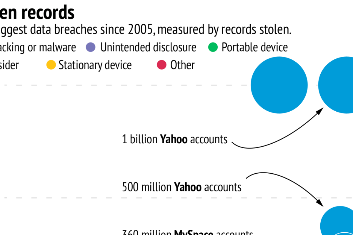 How Yahoo's one billion account breach stacks up with the biggest