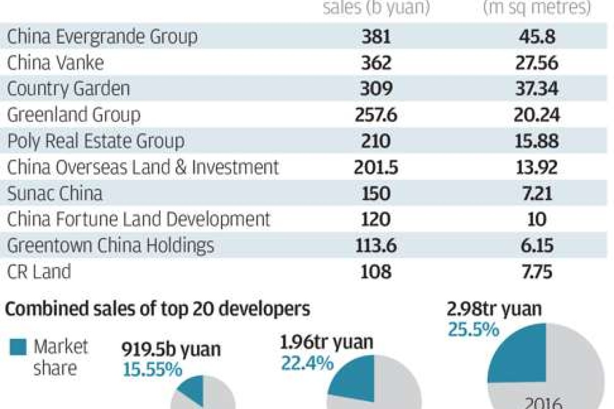 Top 20 Developers Share A Larger Chunk Of China S Property Market South China Morning Post