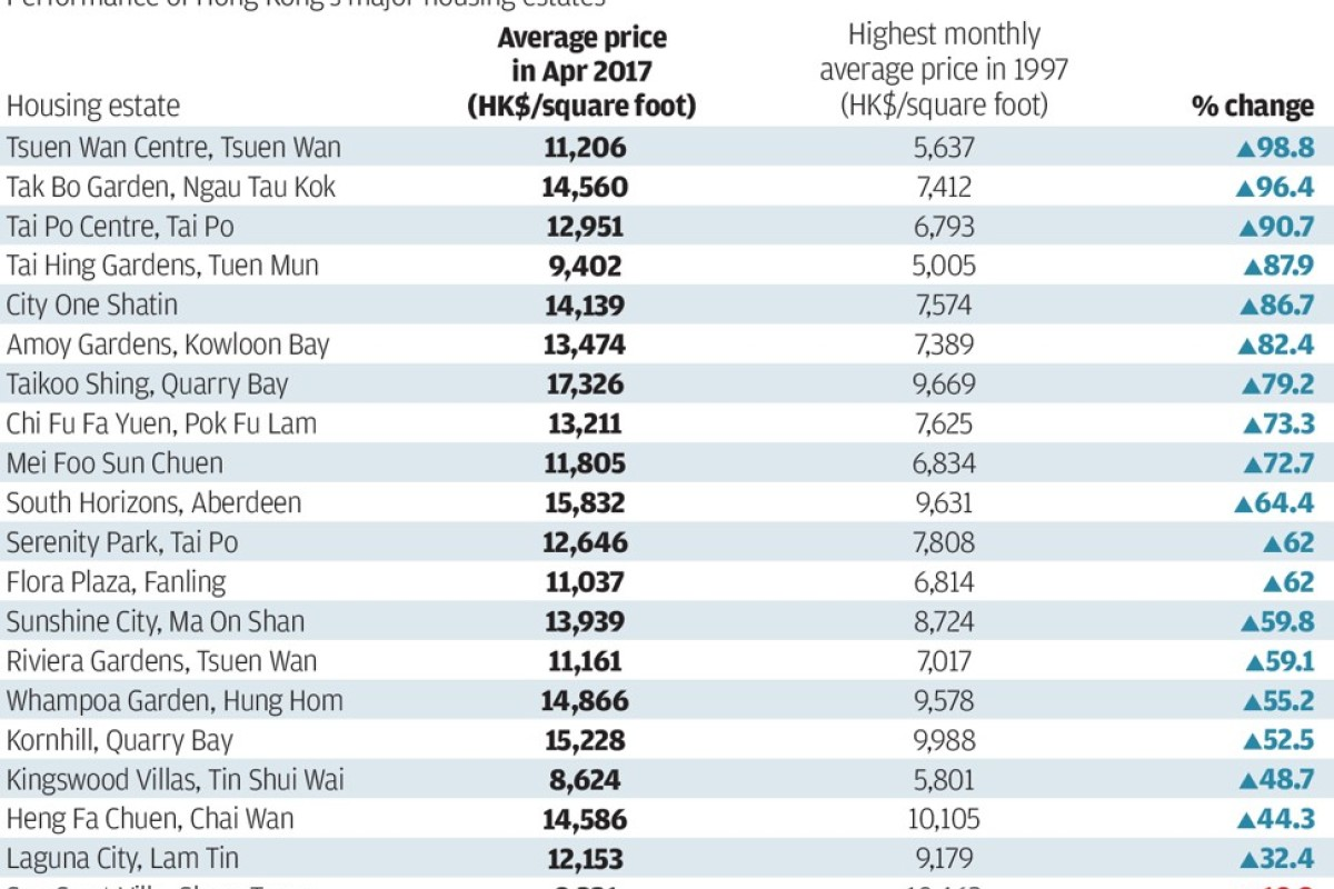 Hong Kong home prices scale new peak, 20 years after 1997