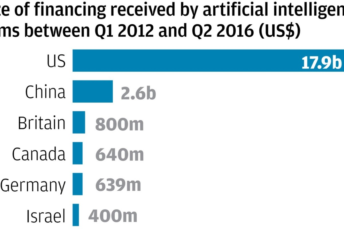 Can China really lead the world in artificial intelligence when it