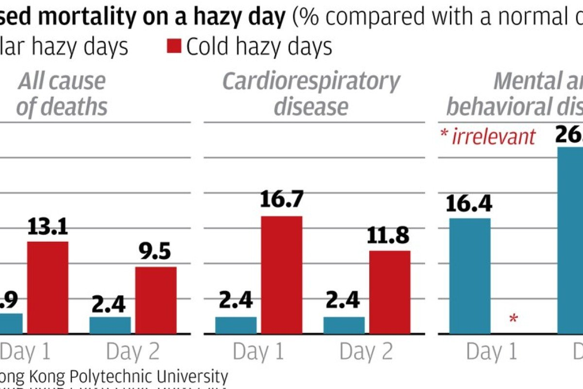 Hong Kong's hazy days may have more deadly effect on those with