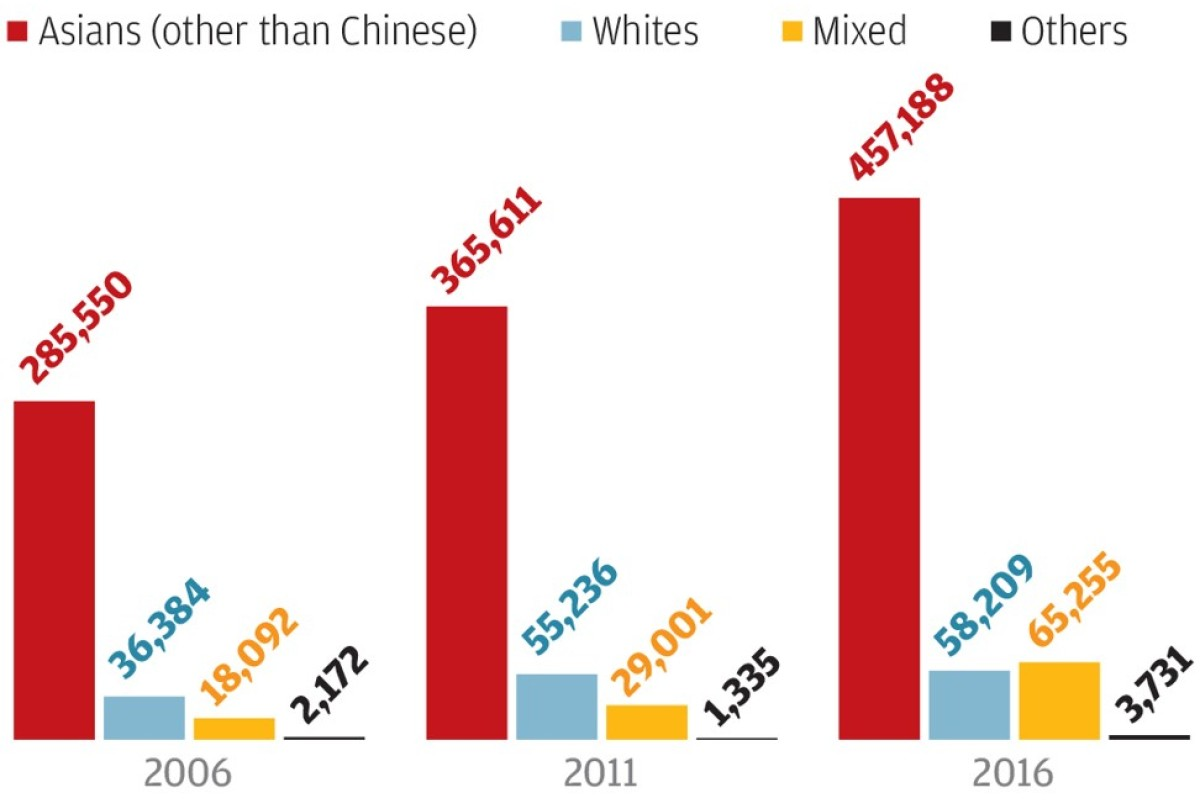 Just how much of a melting pot is Hong Kong, Asia's World