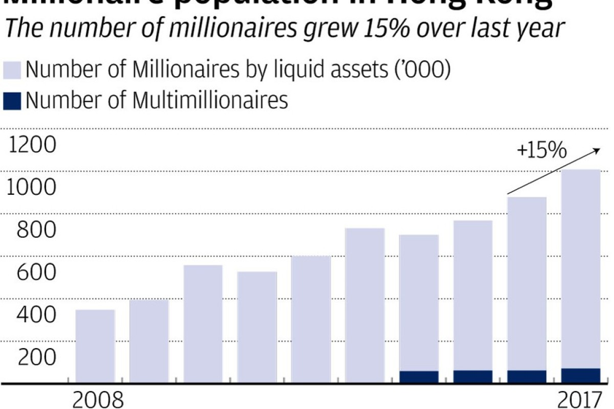 One in seven in Hong Kong is a millionaire as property and