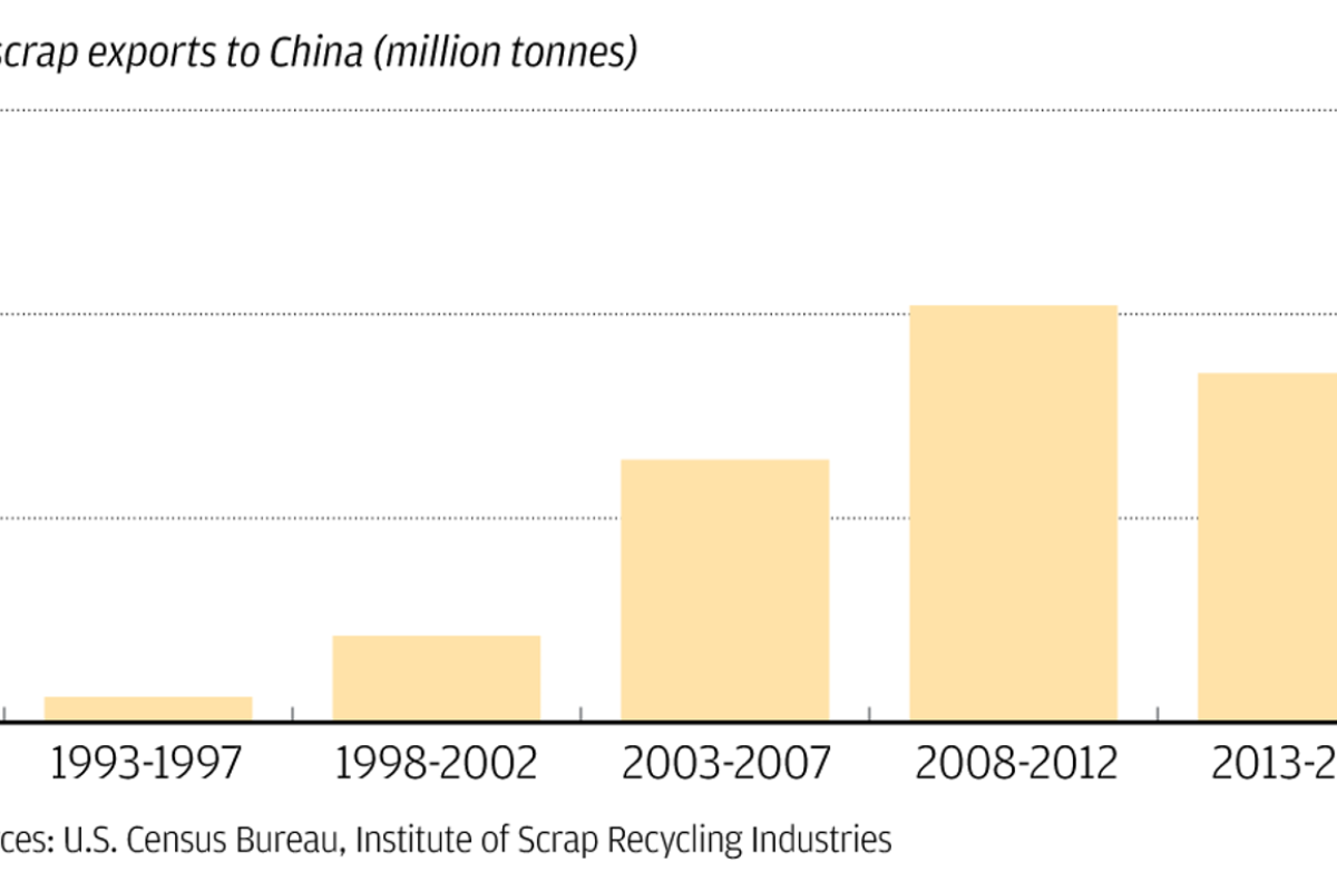 Now China refuses to be dumping ground for the world's waste