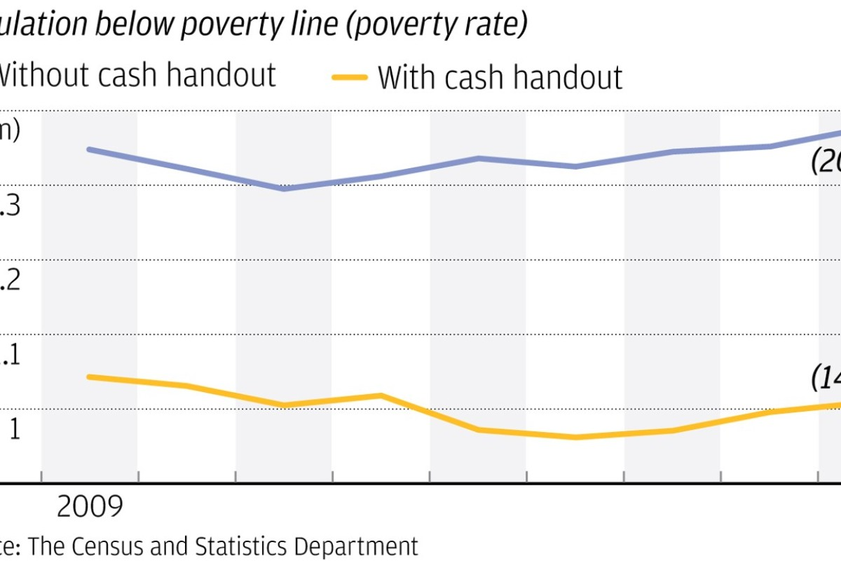 Record 1 37 million people living below poverty line in Hong
