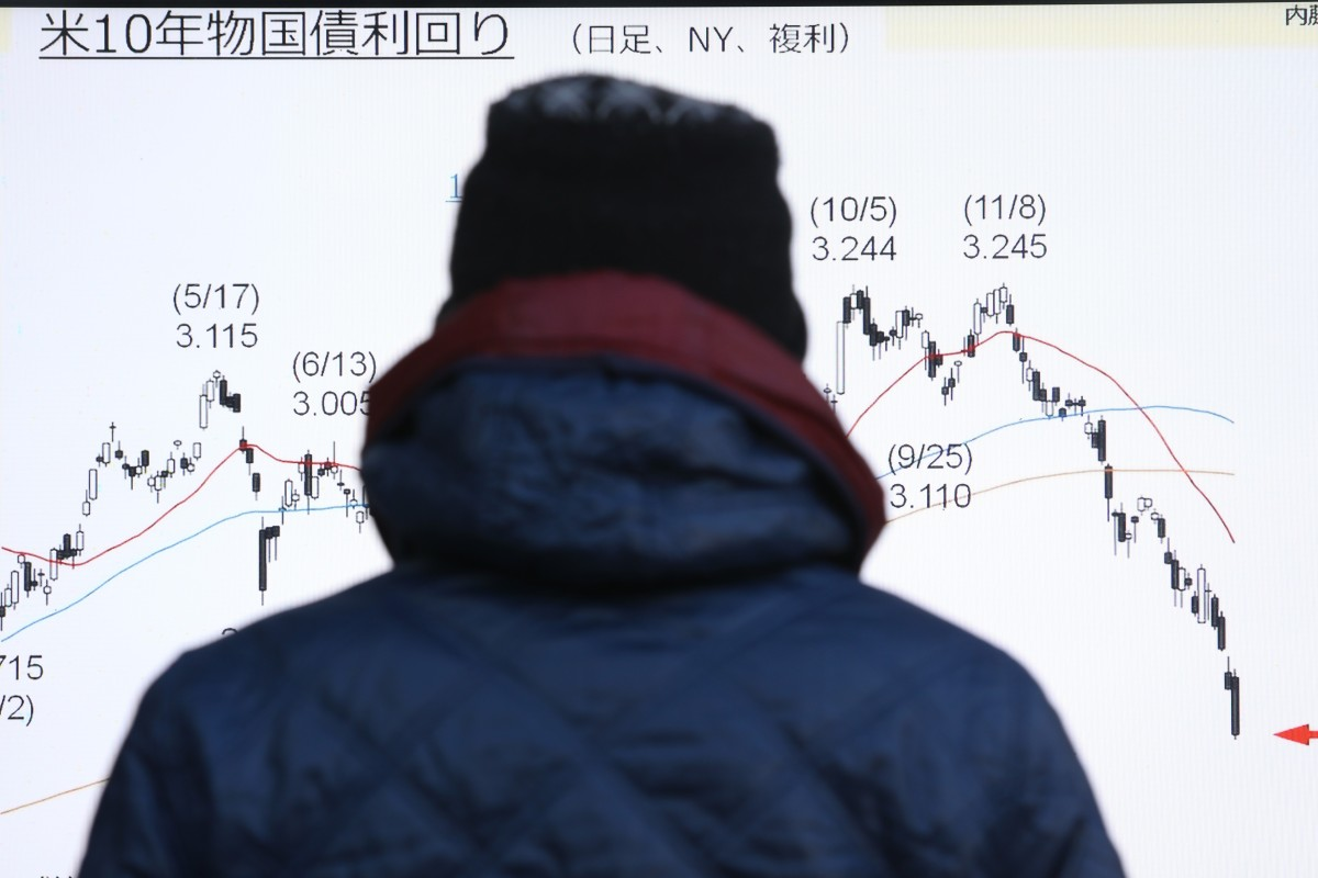 A pedestrian looks at a stock board in Tokyo on January 4 displaying a graph of the US 10-year Treasury yield. The US government bond market used to be a safe haven for investors. Photo: Bloomberg