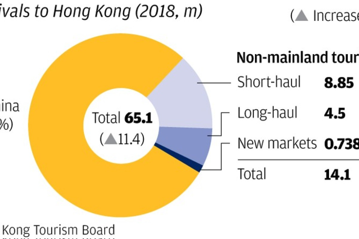 Mainland Chinese visitors drive Hong Kong's tourist numbers