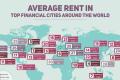 Vancouver rent is expensive, but it's reasonable for a financial centre, argues new report. Photo: RentCafé