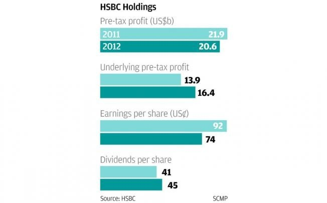 HSBC executives cash in shares worth HK$46m | South China Morning Post