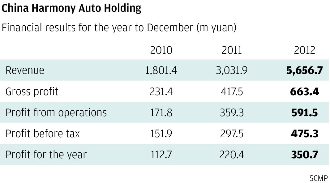 Harmony Auto defies dim market outlook   South China Morning