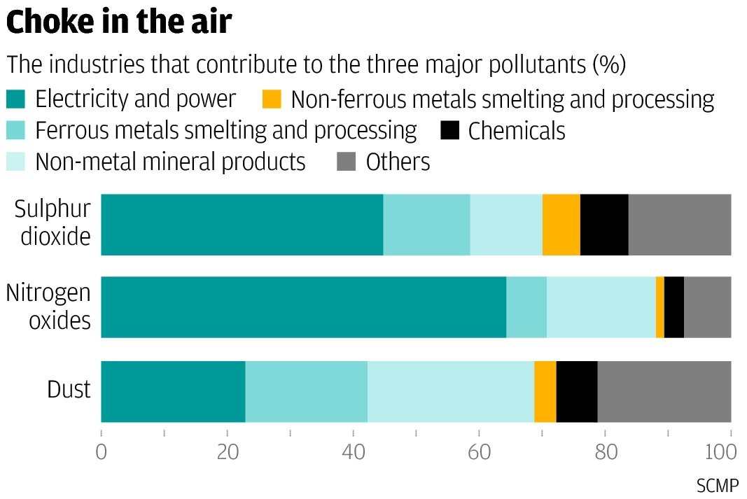 China's biggest polluting public companies named and shamed by green