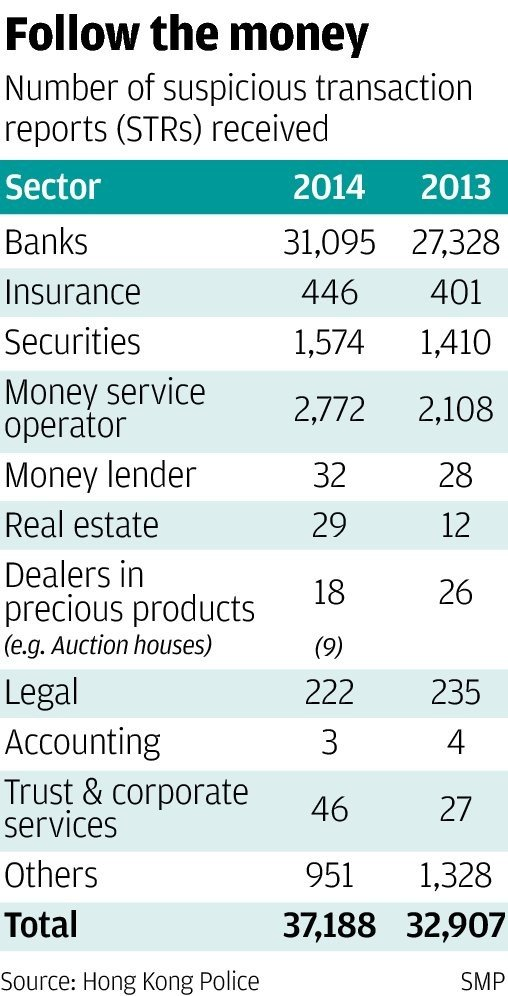 Hong Kong money laundering police face record deluge of 100 reports