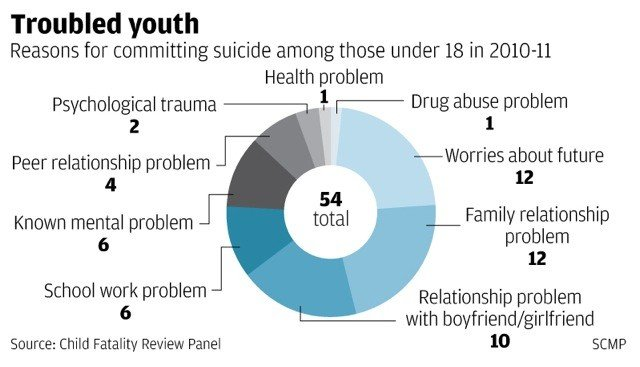 42ade35ea846 More Hong Kong children commit suicide than die in accidents
