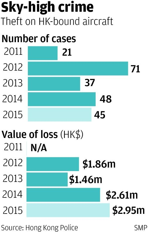 Mile-high criminals targeting passengers on flights into Hong Kong