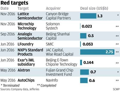 Chinese firms in quest for more strategic semiconductor