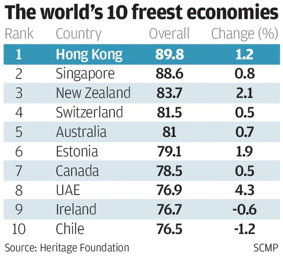 Hong Kong pips Singapore to be ranked world's freest economy