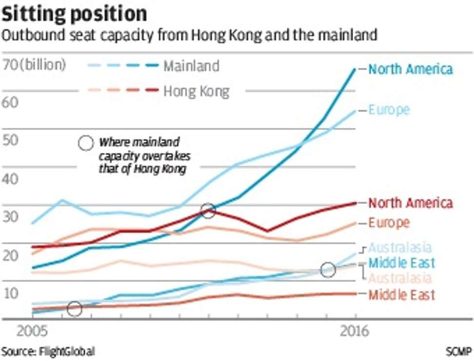 Hong Kong in danger of losing its status as aviation hub