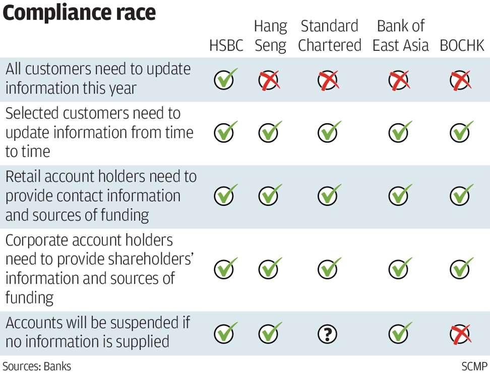 Hong Kong clients can pick banks with varying compliance