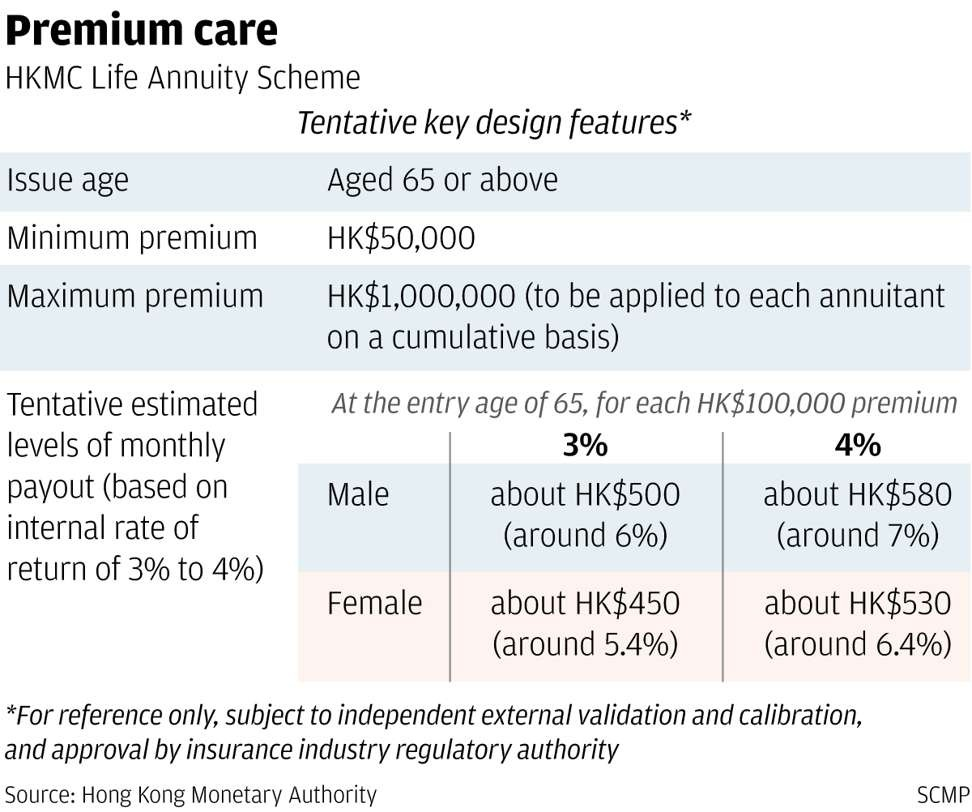 HK$10 billion annuity plan will guarantee monthly payout for Hong